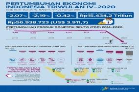 인니 경제성장률 작년 -2.07%…외환위기 후 첫 역성장