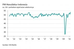 인도네시아 제조업 구매자관리지수 10년래 최고 수준