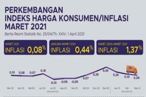 인니 올 3월 인플레이션 0.08%