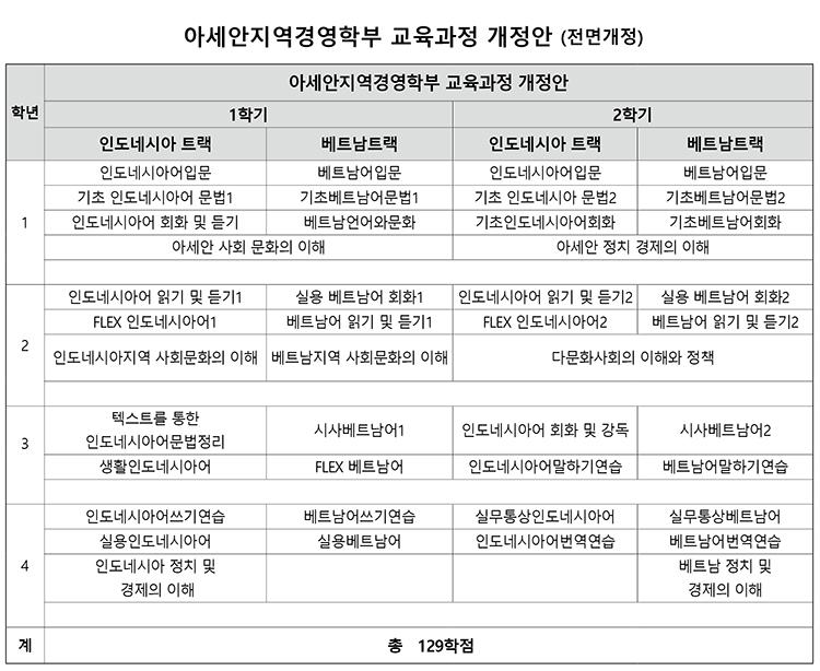 아세안지역경영학부-교육과정-개정안-(전면개정)750px.jpg