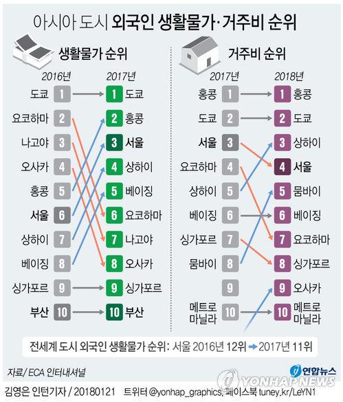 서울 외국인 생활물가.jpg