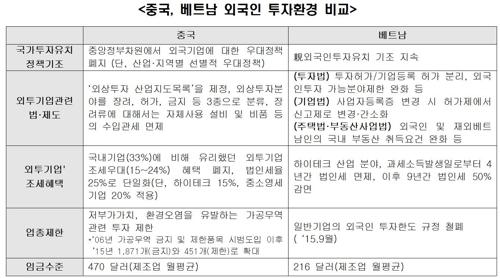 22일 중국, 베트남 외국인 투자환경 비교.jpg