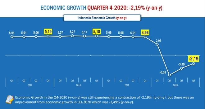 2020년 인도네시아 연간대비 경제성장률 비교.jpg