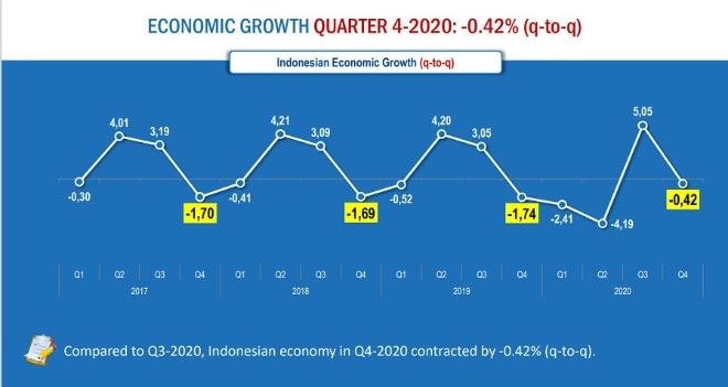 2020년 인도네시아 분기별 경제성장률 비교.jpg
